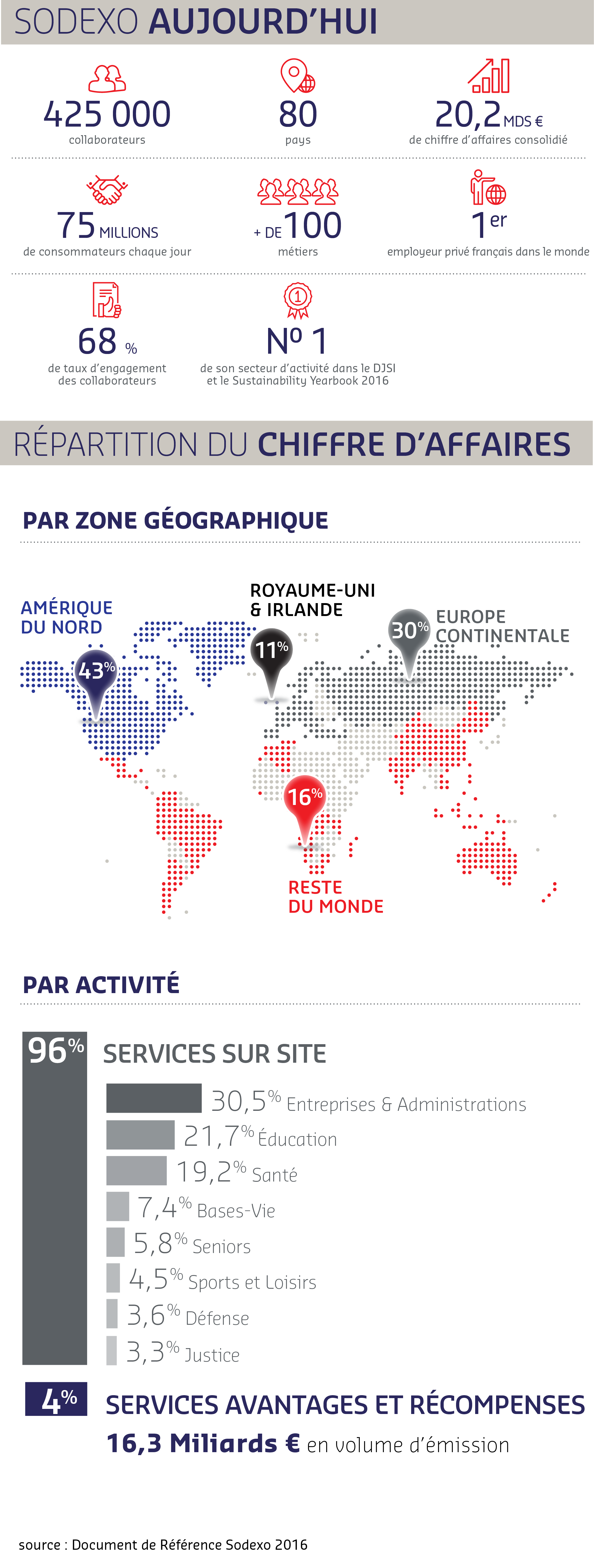 Sodexo-Group-FY2015-Key-Figures-datawall_FR.png